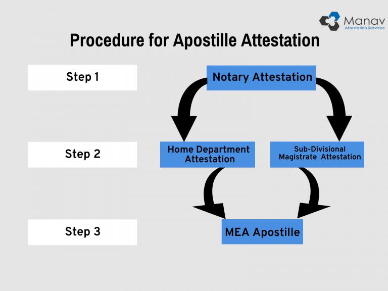 steps of apostille attestation procedure