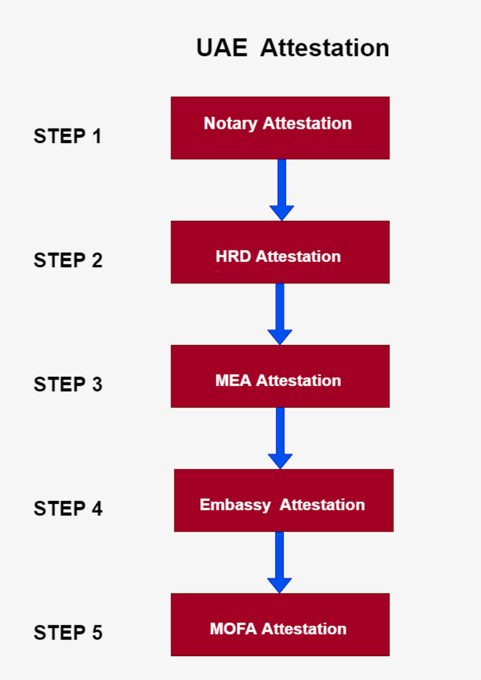 steps for UAE attestation process